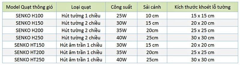 thong-so-khoet-lo-tuong-quat-hut-thong-gio-senko-08032018153010-307.jpg