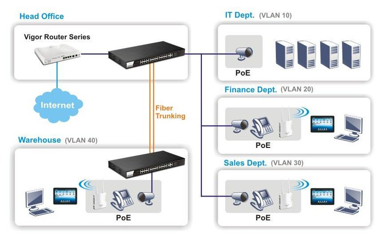 H2 p1280 vlan and poe