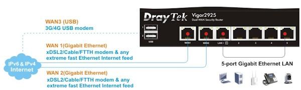 Bộ định tuyến/ Draytek V2925FN (2 sợi quang)