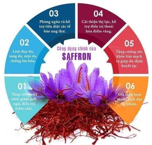 Công dụng của Nhụy Hoa Nghệ Tây Saffron Bahraman