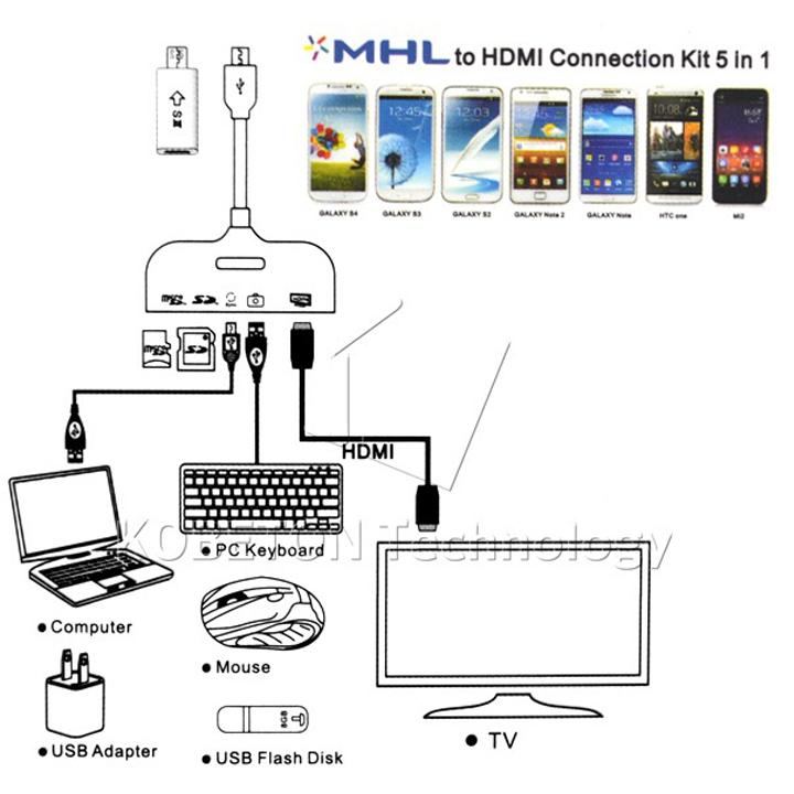 Cáp truyền dữ liệu HDMI MHL Kit 3