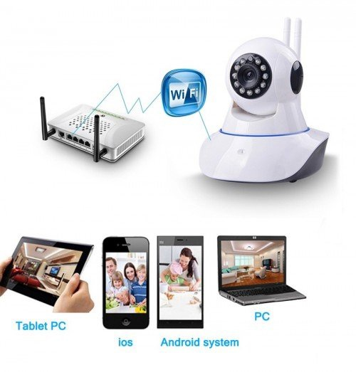 Camera ip wifi 360 yoosee 3