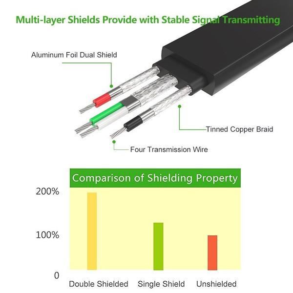 Cáp USB sang Com RS232 dài 3m chính hãng Ugreen UG-20221 5