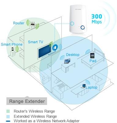 Bộ tiếp nối sóng Wifi TL-WA850RE 300Mbps 1