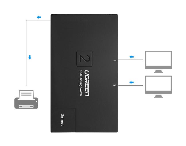 Bộ chia sẻ máy in qua cổng USB 2.0 chính hãng Ugreen - 30345 4