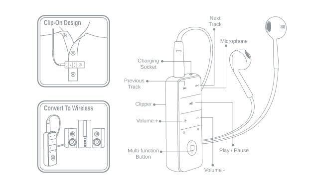 Tai nghe Bluetooth không dây Clictec PBH210 Trắng 2