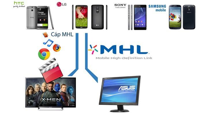 Cáp MHL microUSB to HDMI 3