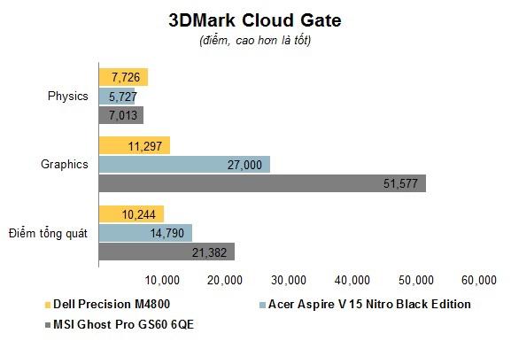 Dell Precision M4800 Core-i7 4900MQ Ram 8GB \ Ổ cứng SSHD 500GB 17