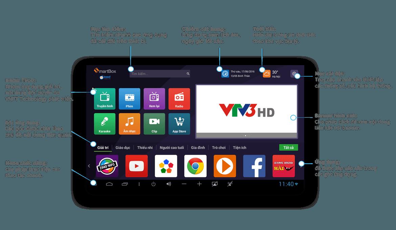 VNPT smart box 2 1