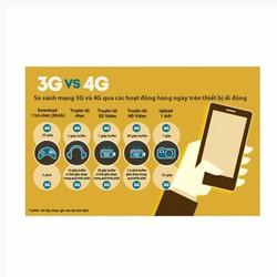Sim 4G mobiphone miễn phí 1 năm không cần nạp tiền 48GB