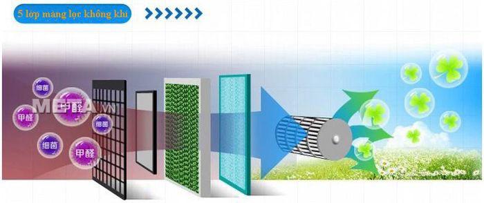 Màng lọc khí của quạt hơi nước Fusibo FB-EL815