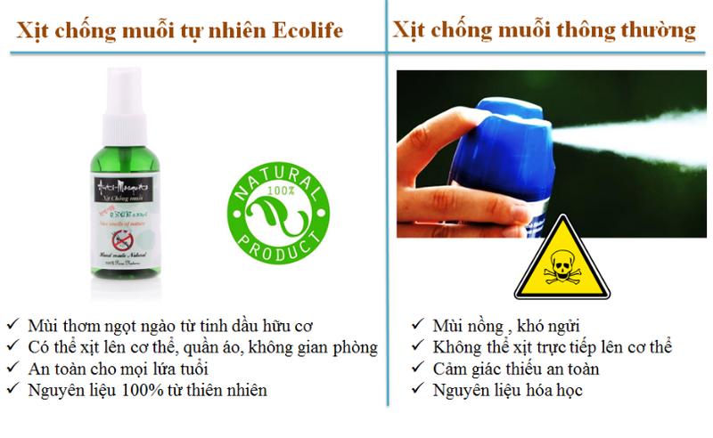 Mẹ và bé:  tinh dầu thảo dược chống muỗi Ecolife Thuoc-xit-muoi-thao-duoc-ecolife-50-ml-1m4G3-fUoh2m_simg_d0daf0_800x1200_max