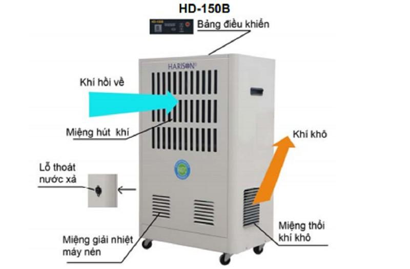 MÁY HÚT ẨM CÔNG NGHIỆP HARISON HD-150B 1