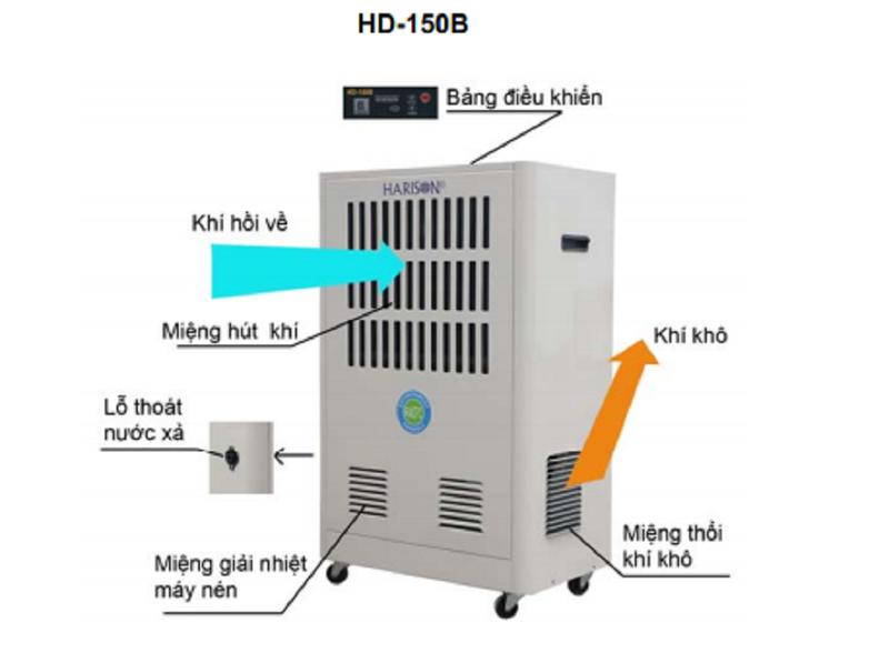 MÁY HÚT ẨM CÔNG NGHIỆP HARISON HD-150B 7