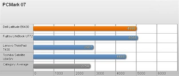 Dell Latitude E6430 – Laptop bền và mạnh mẽ 8