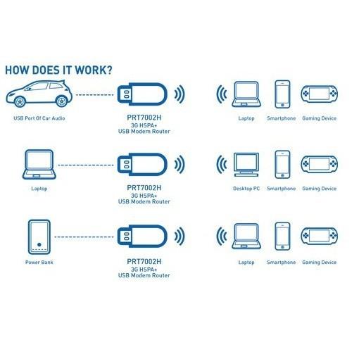 USB Phát Wifi 3G 4G Maxis MF70-Thiết kế nhỏ gọn phát wifi MẠNH 13