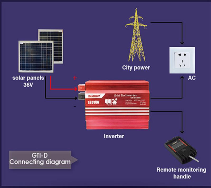 Bộ hòa lưới điện có đồng hồ hiển thị 1000W GRID TIE INVERTER 5