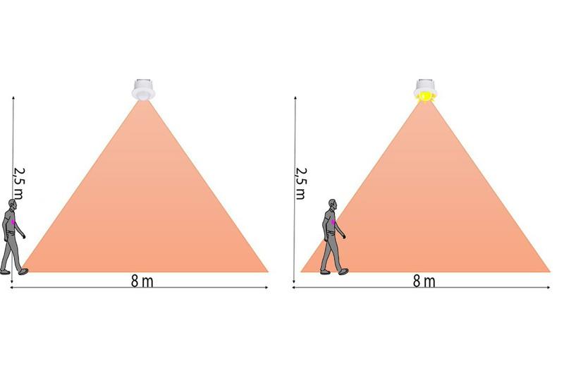Đèn cảm biến chuyển động -  Đèn Led cảm biến thông minh