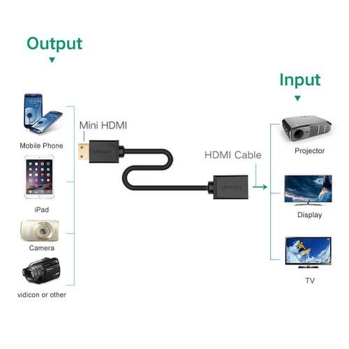Cable mini hdmi sang hdmi ugreen 20137 - 20713840 , 23692728 , 15_23692728 , 130000 , Cable-mini-hdmi-sang-hdmi-ugreen-20137-15_23692728 , sendo.vn , Cable mini hdmi sang hdmi ugreen 20137