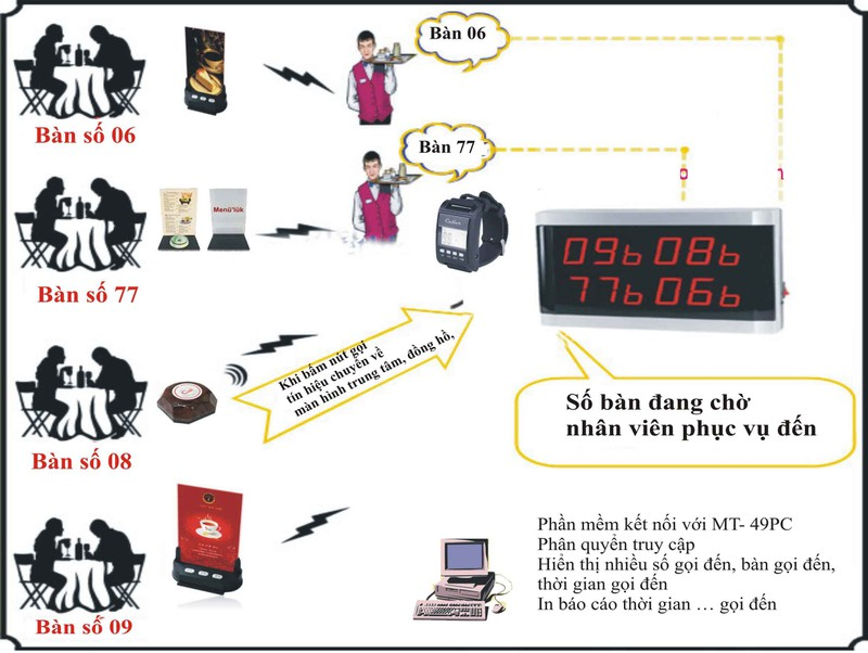 Bộ thiết bị chuông gọi phục vụ Hàn Quốc +  9 Nút Bấm 2