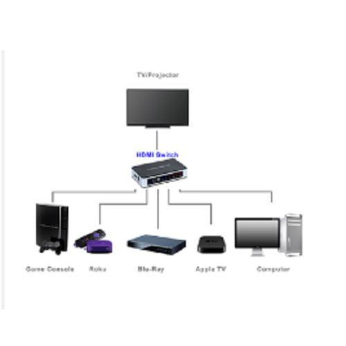 Bộ chuyển đổi hdmi switch 5 port - 403