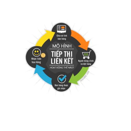 Bán plusgin affiliate giá rẻ chỉ 500k bạn đã có 1 website cộng tác viên hoàn chỉnh - 17504960 , 21722474 , 15_21722474 , 500000 , Ban-plusgin-affiliate-gia-re-chi-500k-ban-da-co-1-website-cong-tac-vien-hoan-chinh-15_21722474 , sendo.vn , Bán plusgin affiliate giá rẻ chỉ 500k bạn đã có 1 website cộng tác viên hoàn chỉnh