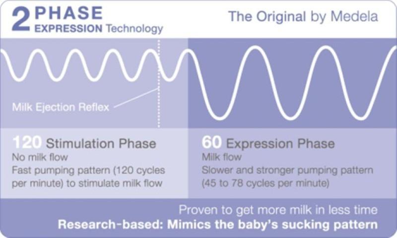 Công nghệ hút 2 giai đoạn của Máy hút sữa Medela Sonata