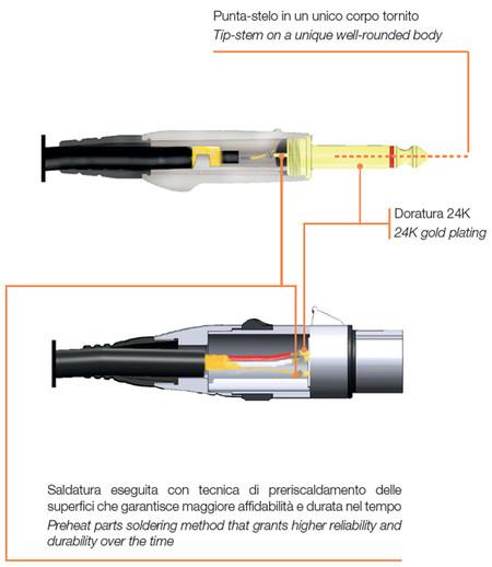 Bespeco TT600 dây tín hiệu mono 6 ly dài 6 mét